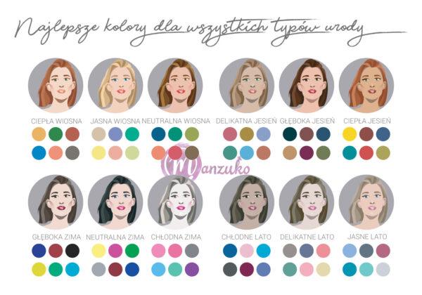 Jakie kolory najlepiej pasują do danych typów urody